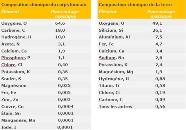 composition-chimique-terre-homme